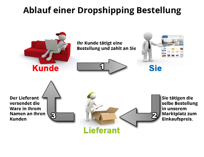 was ist dropshipping